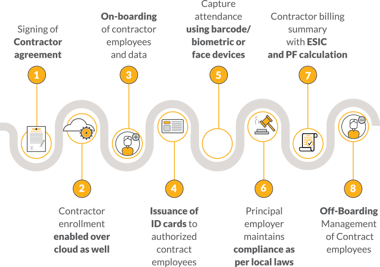 Contract Worker Management Solution - Emsphere