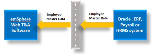 Integration of emSphere with Oracle / Payroll / HRMS & any 3rd party ERP system